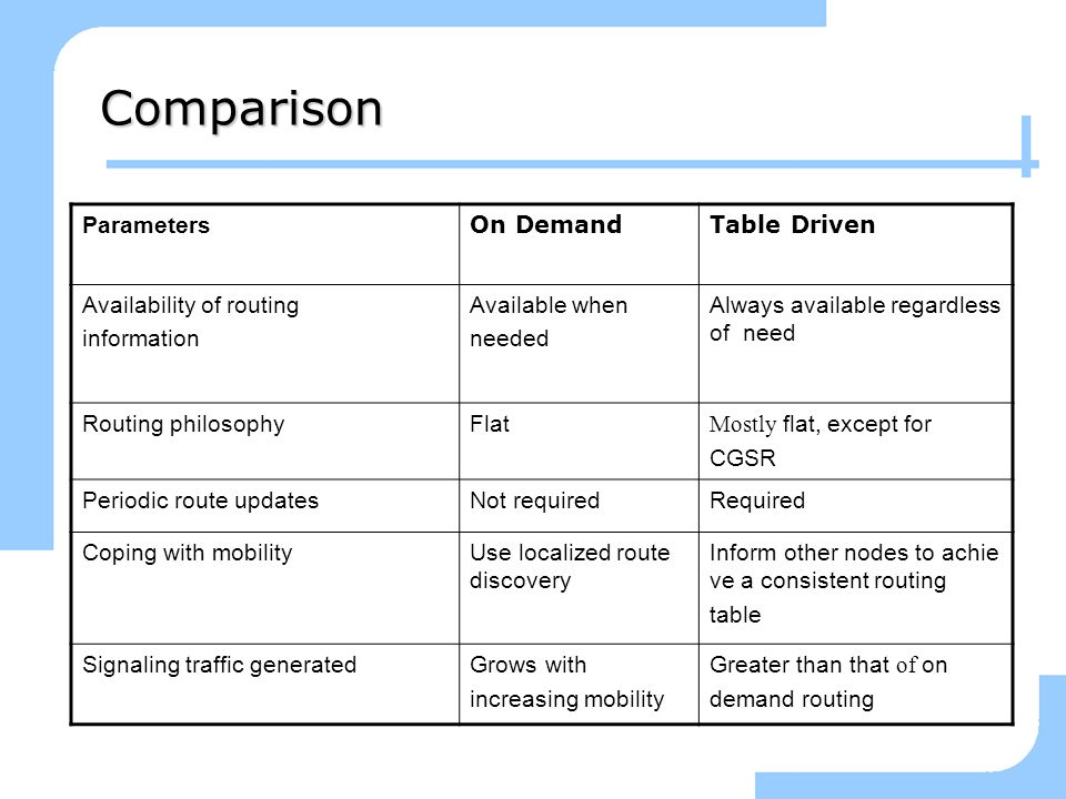 Comparison Parameters On Demand Table Driven Availability of routing