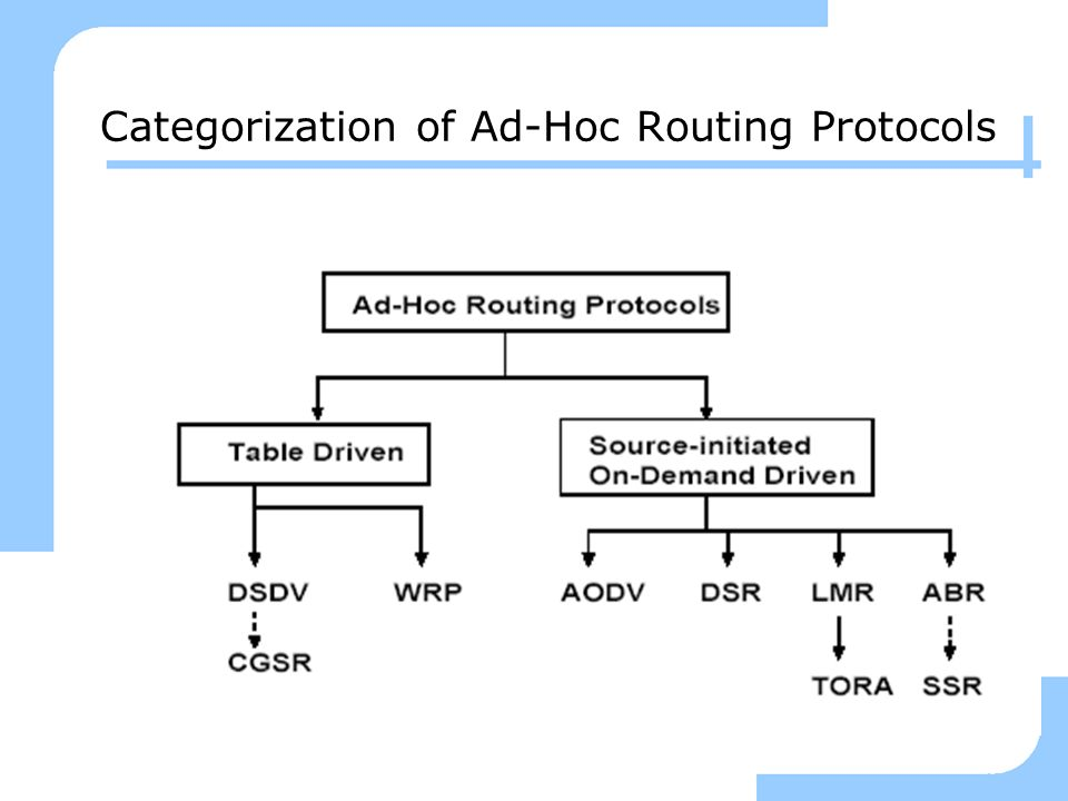Categorization of Ad-Hoc Routing Protocols