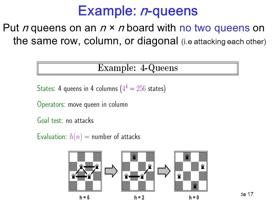 Example: n-queens Put n queens on an n × n board with no two queens on the same row, column, or diagonal (i.e attacking each other)