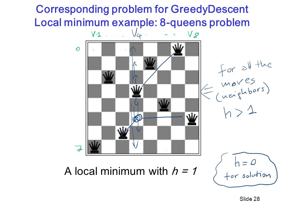 Corresponding problem for GreedyDescent Local minimum example: 8-queens problem