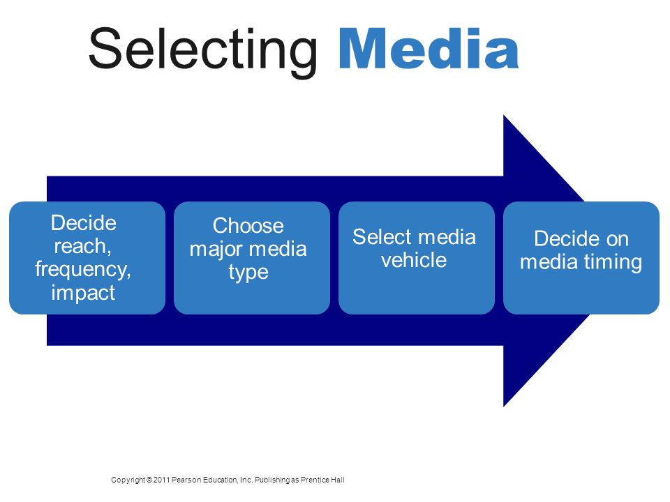 Selecting Media Decide reach, frequency, impact