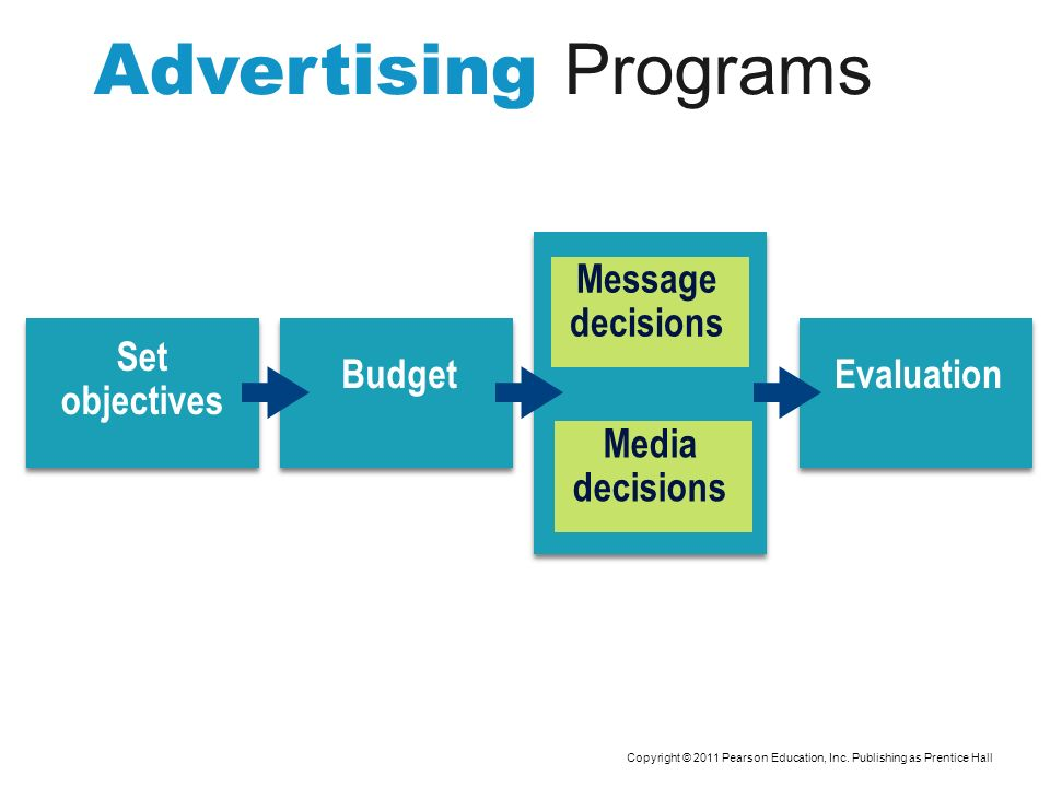 Advertising Programs Message decisions Media decisions Set objectives