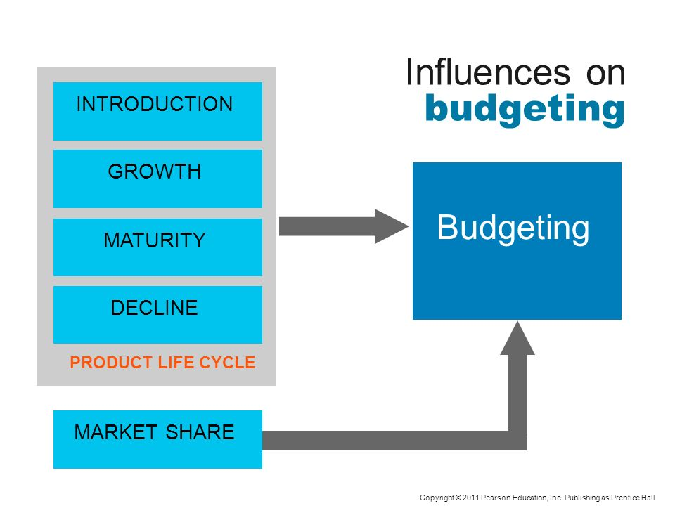 Influences on budgeting