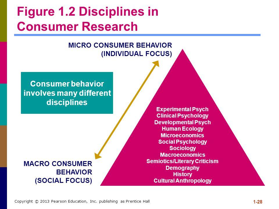 Figure 1.2 Disciplines in Consumer Research