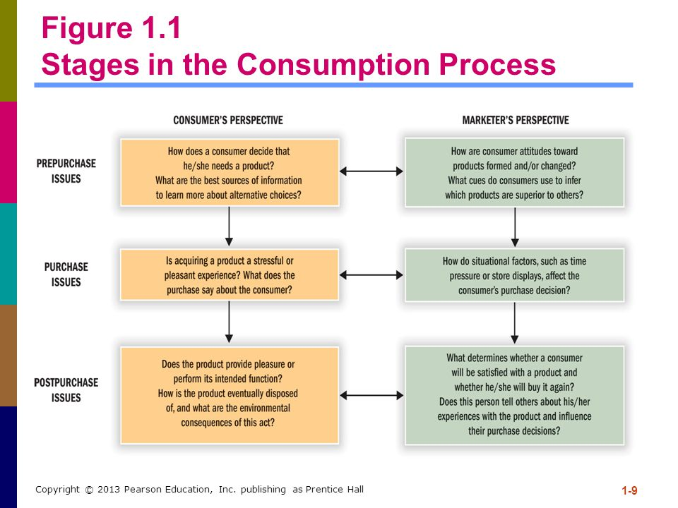Figure 1.1 Stages in the Consumption Process