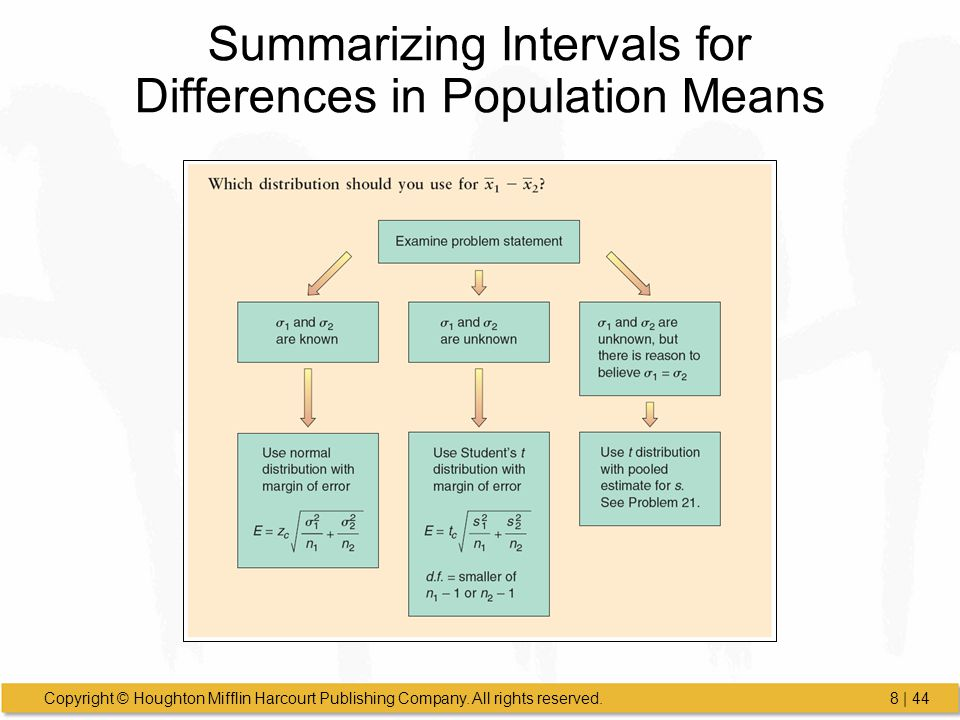 Summarizing Intervals for Differences in Population Means