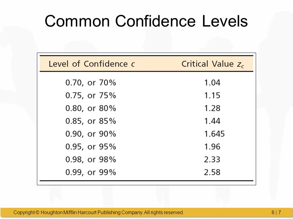 Common Confidence Levels