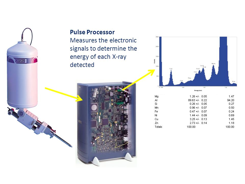 Pulse Processor Measures the electronic signals to determine the energy of each X-ray detected. Analyzer.