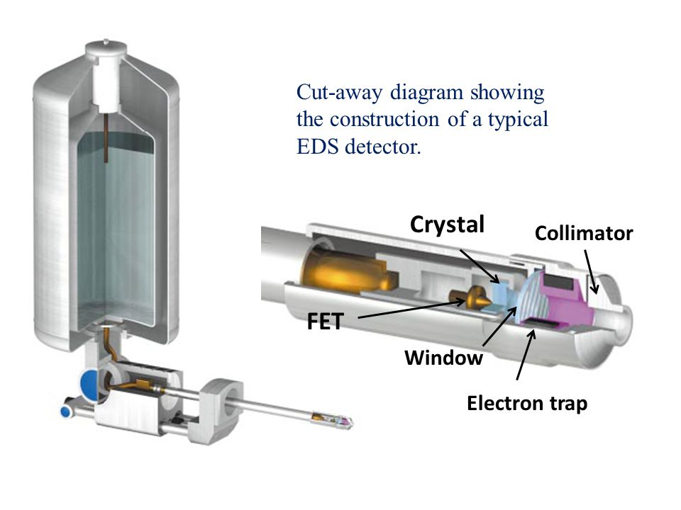 Crystal FET Cut-away diagram showing