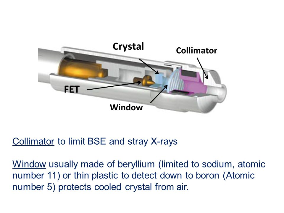 Crystal FET Collimator Window Collimator to limit BSE and stray X-rays