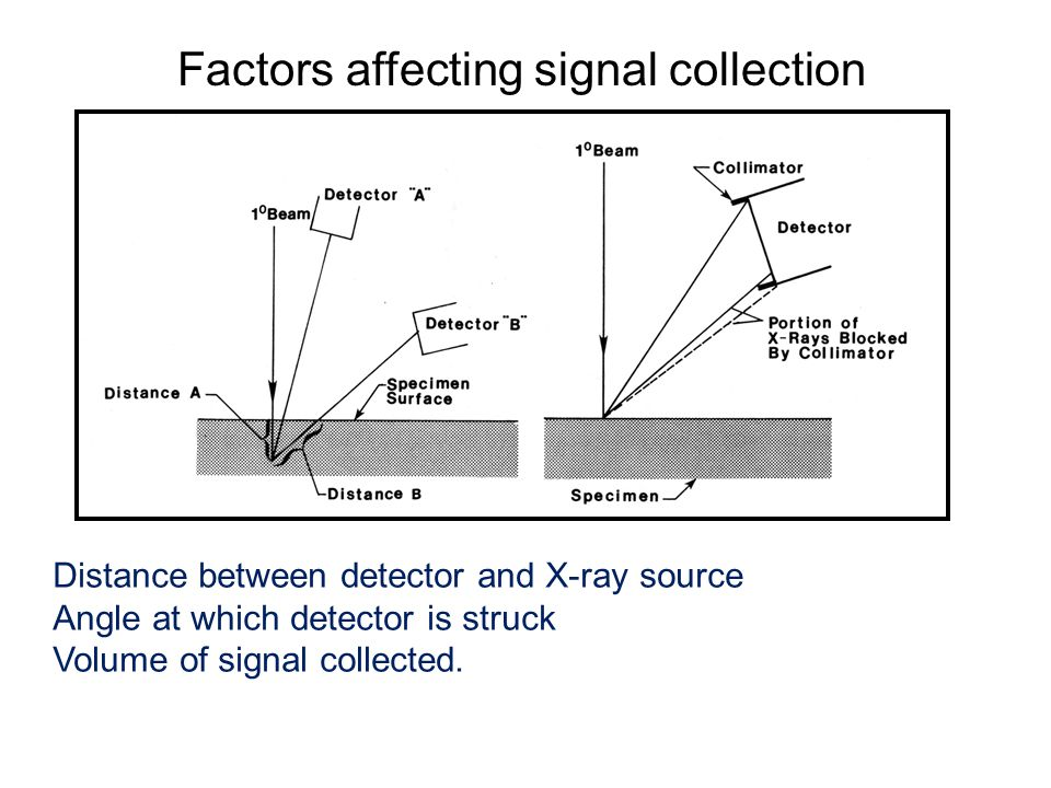 Factors affecting signal collection