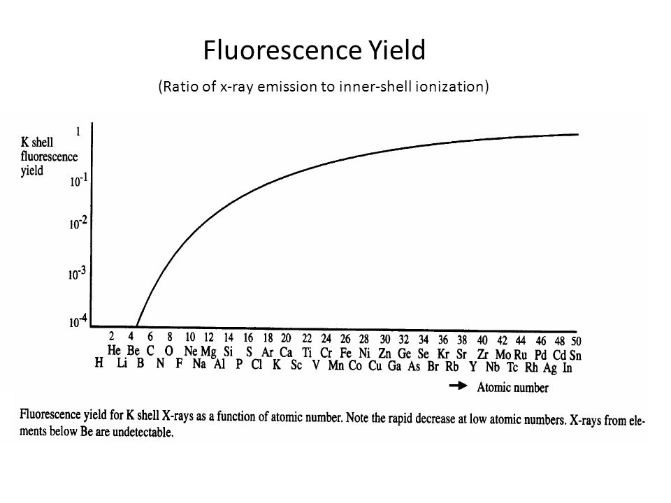 Fluorescence Yield (Ratio of x-ray emission to inner-shell ionization)