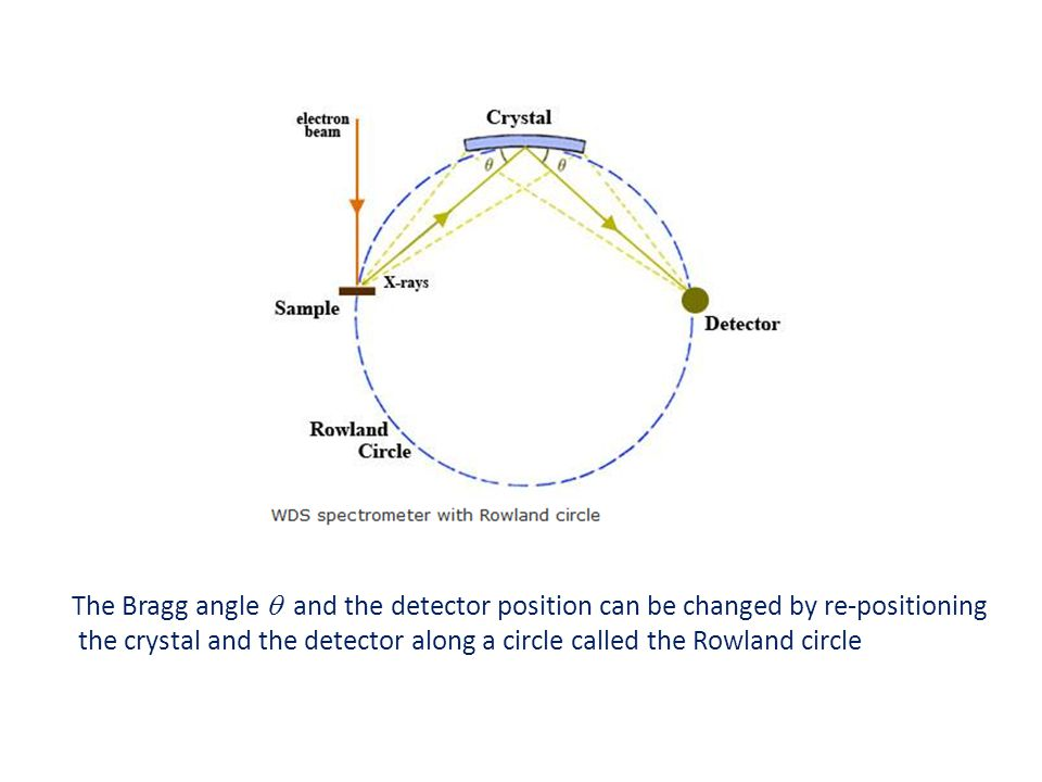The Bragg angle q and the detector position can be changed by re-positioning
