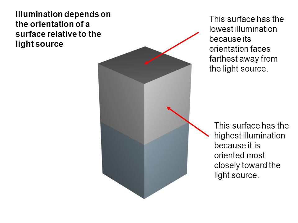 Illumination depends on the orientation of a surface relative to the light source
