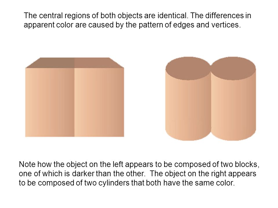 The central regions of both objects are identical
