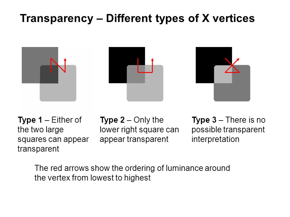 Transparency – Different types of X vertices