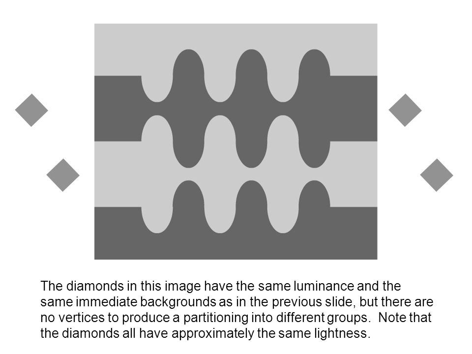 The diamonds in this image have the same luminance and the same immediate backgrounds as in the previous slide, but there are no vertices to produce a partitioning into different groups.