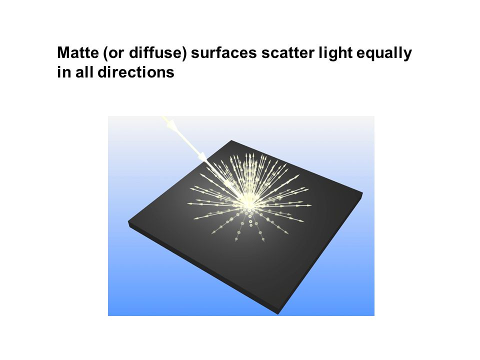 Matte (or diffuse) surfaces scatter light equally in all directions