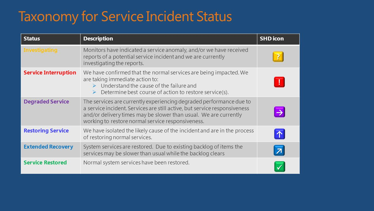 Taxonomy for Service Incident Status