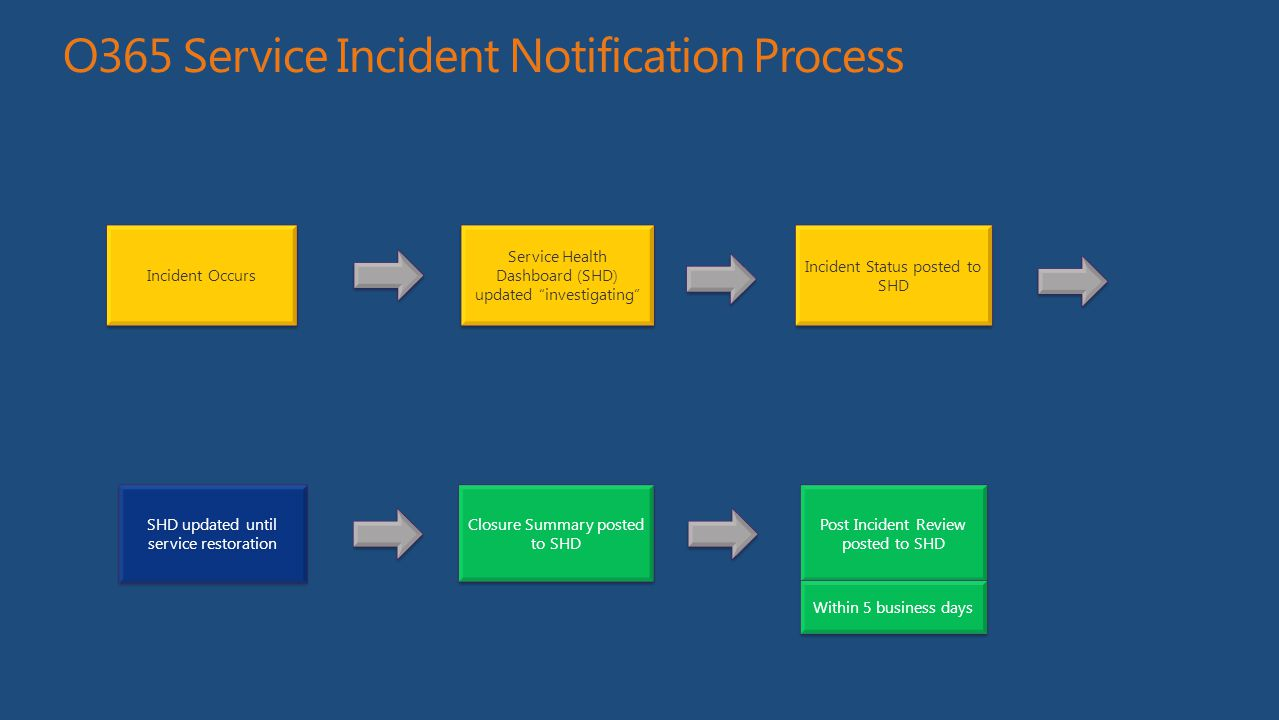 O365 Service Incident Notification Process