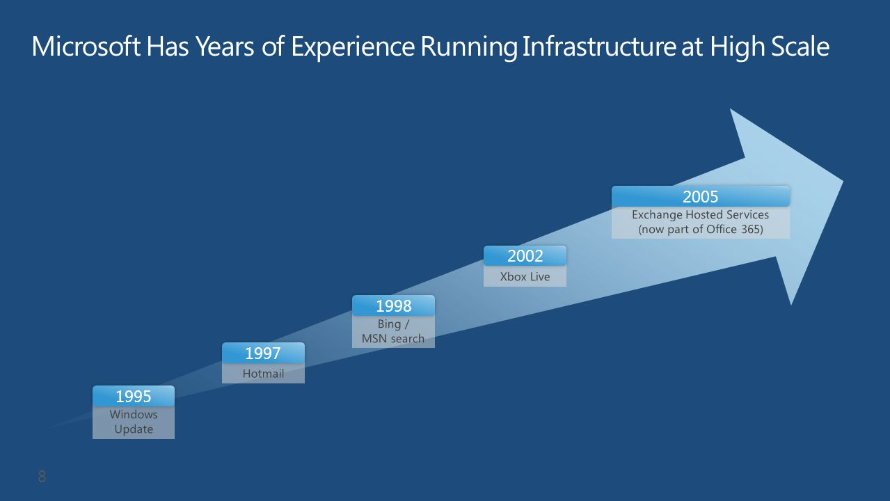 Microsoft Has Years of Experience Running Infrastructure at High Scale
