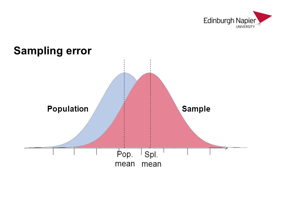 Sampling error Population Sample Pop. mean Spl. mean