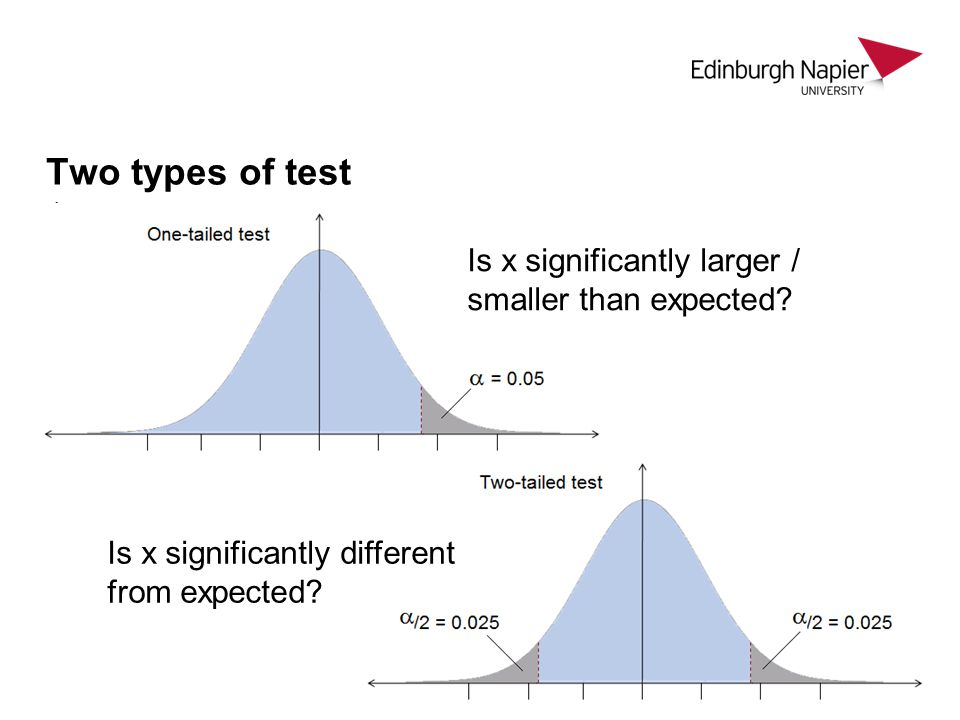 Two types of test Is x significantly larger / smaller than expected
