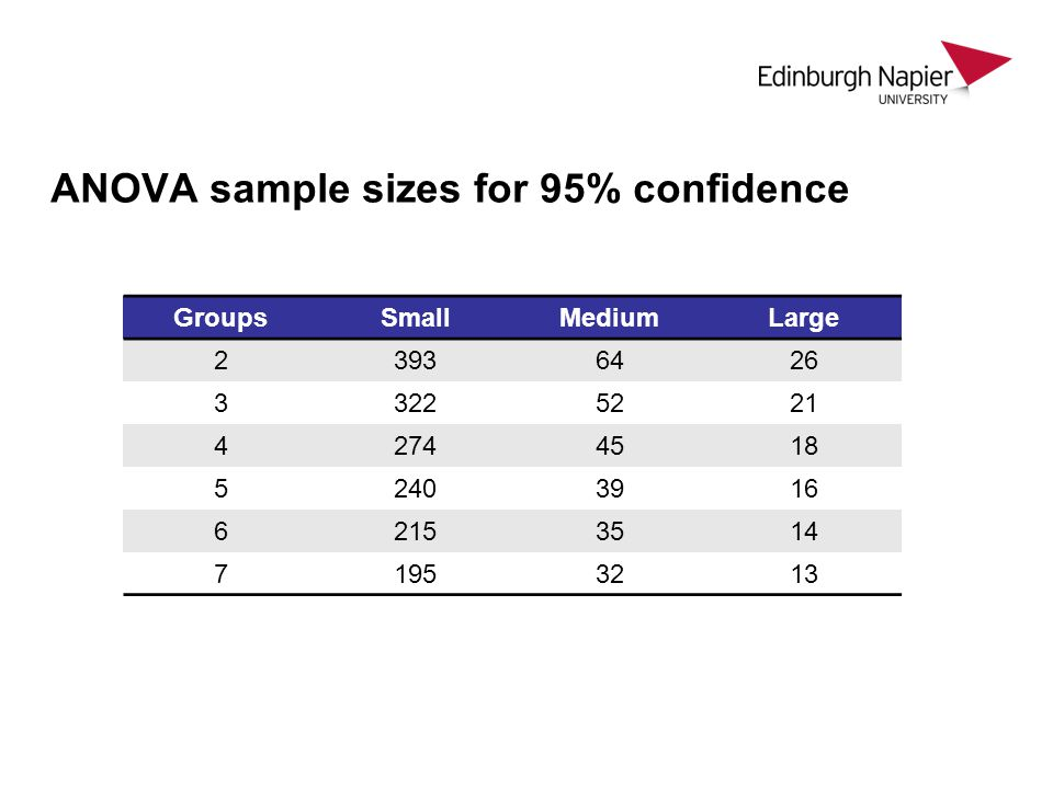 ANOVA sample sizes for 95% confidence