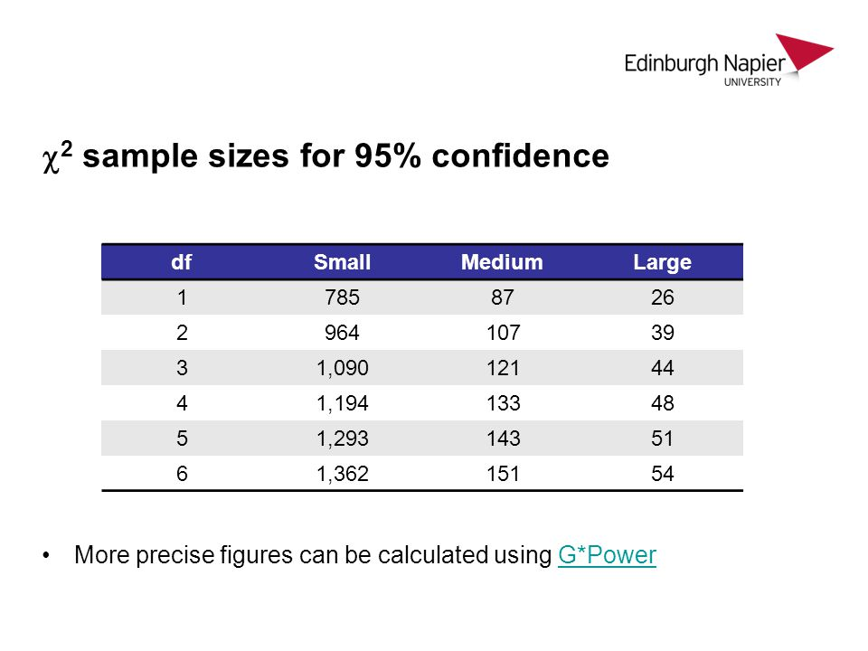 2 sample sizes for 95% confidence