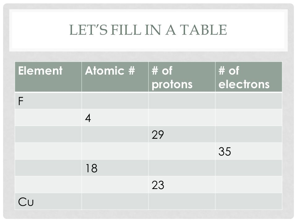 Let's fill in a table Element Atomic # # of protons # of electrons F 4