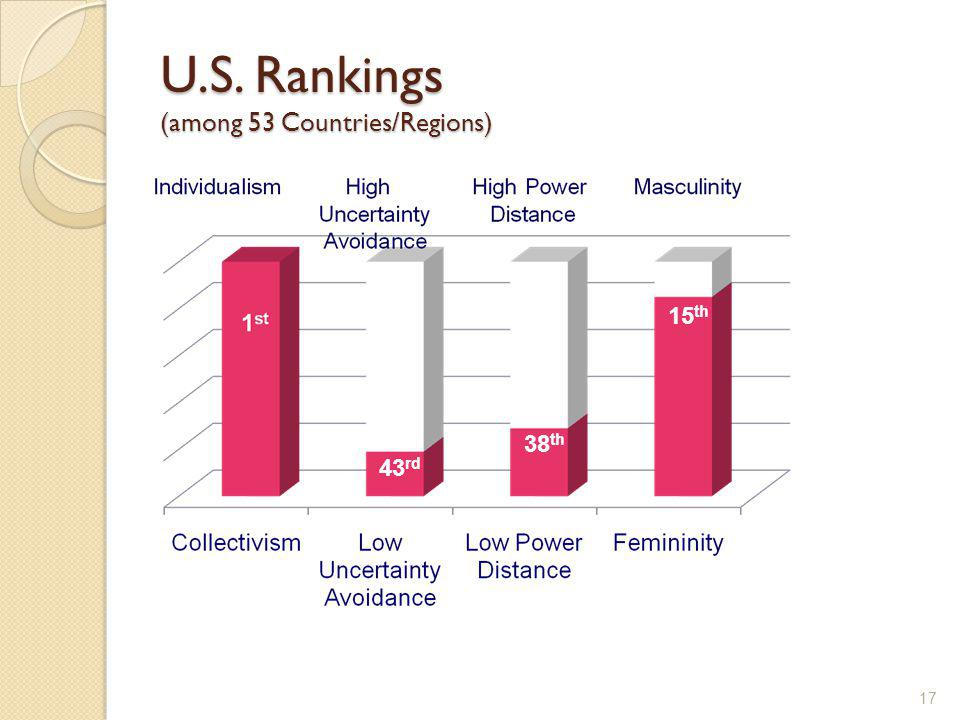 U.S. Rankings (among 53 Countries/Regions)