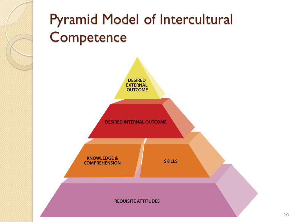 Pyramid Model of Intercultural Competence