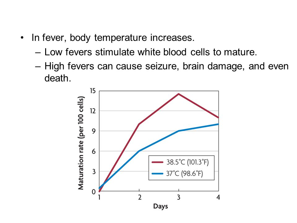 In fever, body temperature increases.