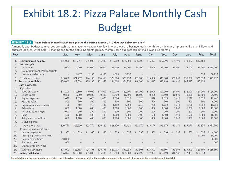Exhibit 18.2: Pizza Palace Monthly Cash Budget