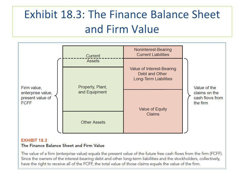 Exhibit 18.3: The Finance Balance Sheet and Firm Value