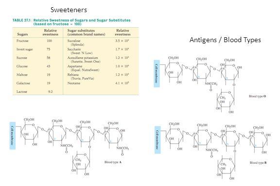 Sweeteners Antigens / Blood Types