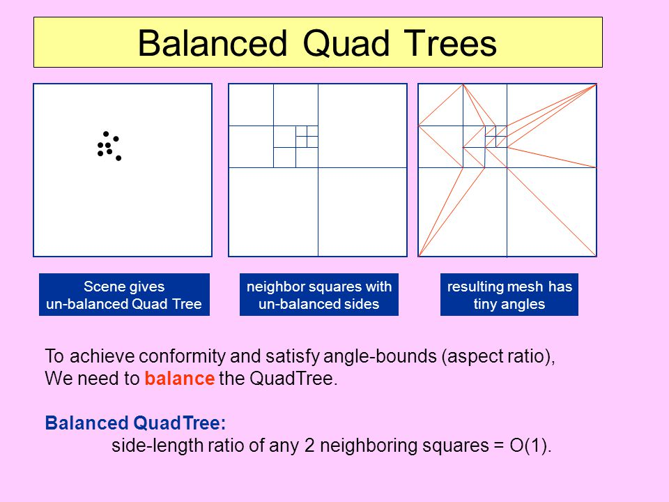 Balanced Quad Trees Scene gives un-balanced Quad Tree. neighbor squares with un-balanced sides. resulting mesh has.