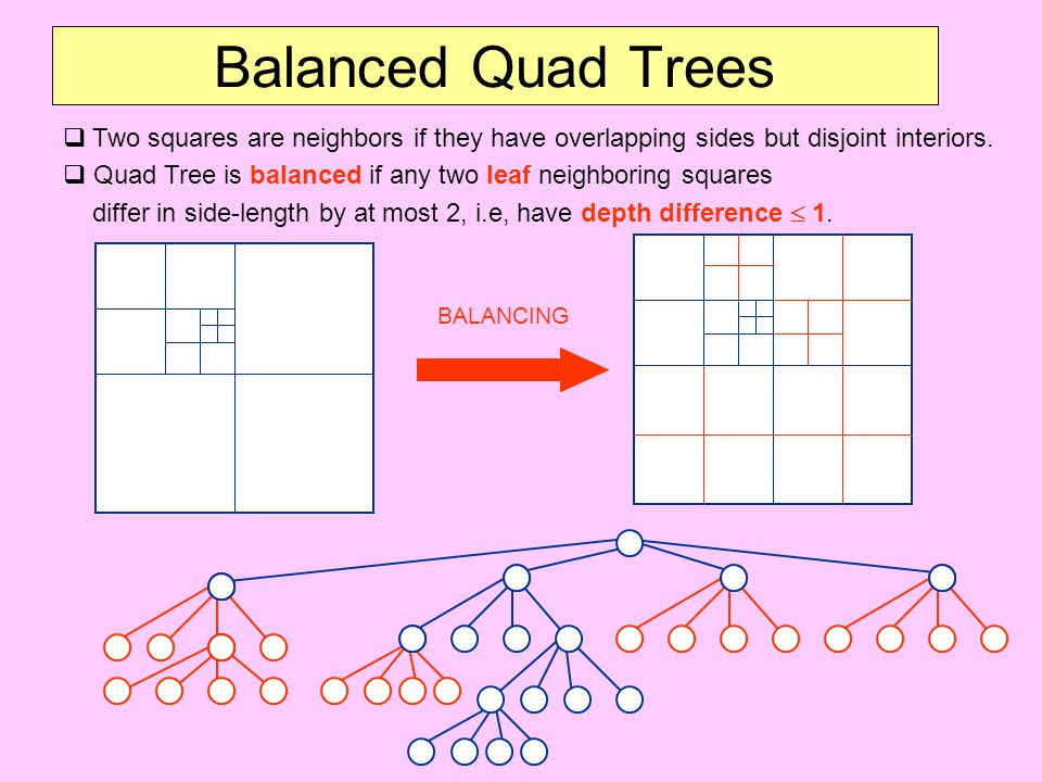 Balanced Quad Trees Two squares are neighbors if they have overlapping sides but disjoint interiors.