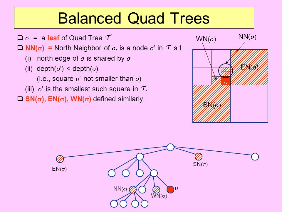 Balanced Quad Trees s = a leaf of Quad Tree T NN(s) WN(s)