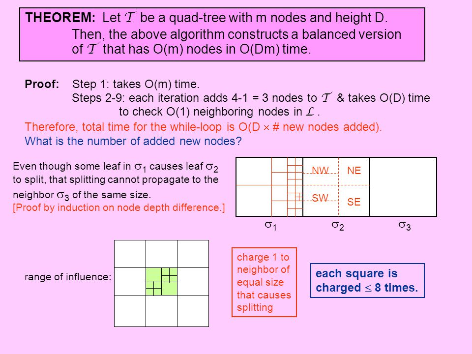 THEOREM: Let T be a quad-tree with m nodes and height D