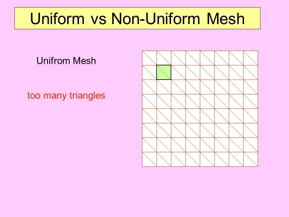 Uniform vs Non-Uniform Mesh