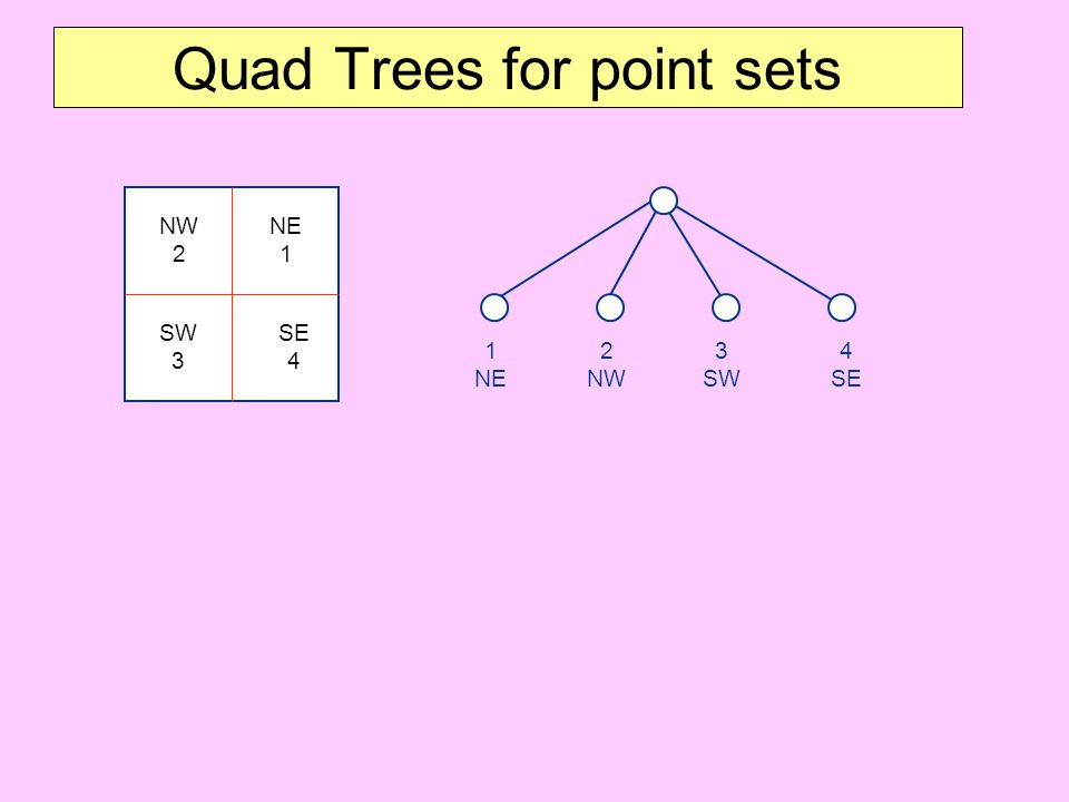 Quad Trees for point sets
