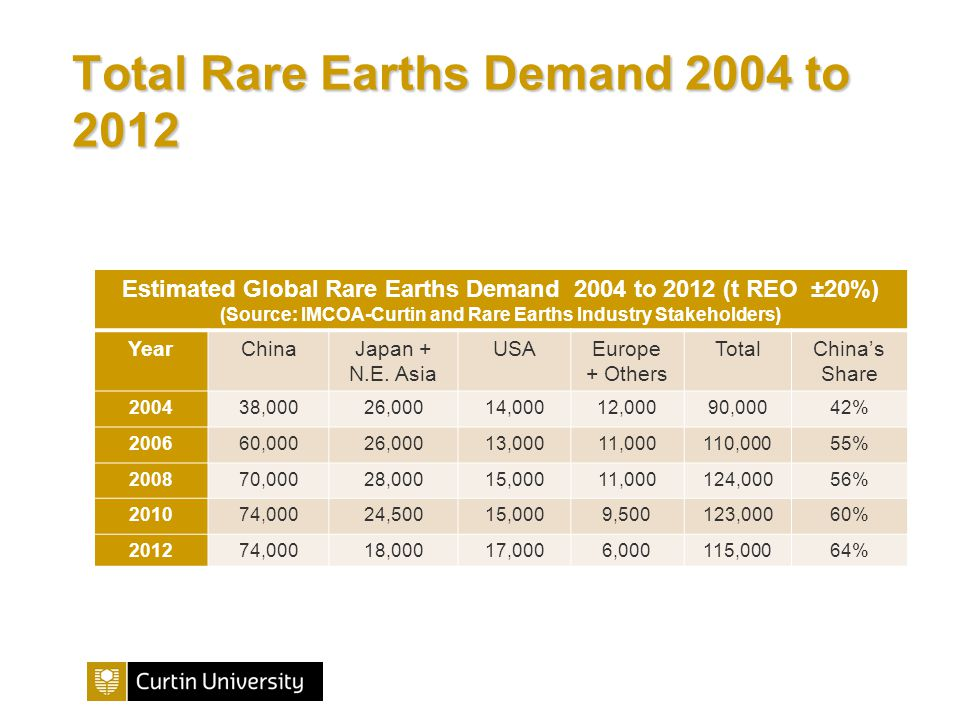 Total Rare Earths Demand 2004 to 2012