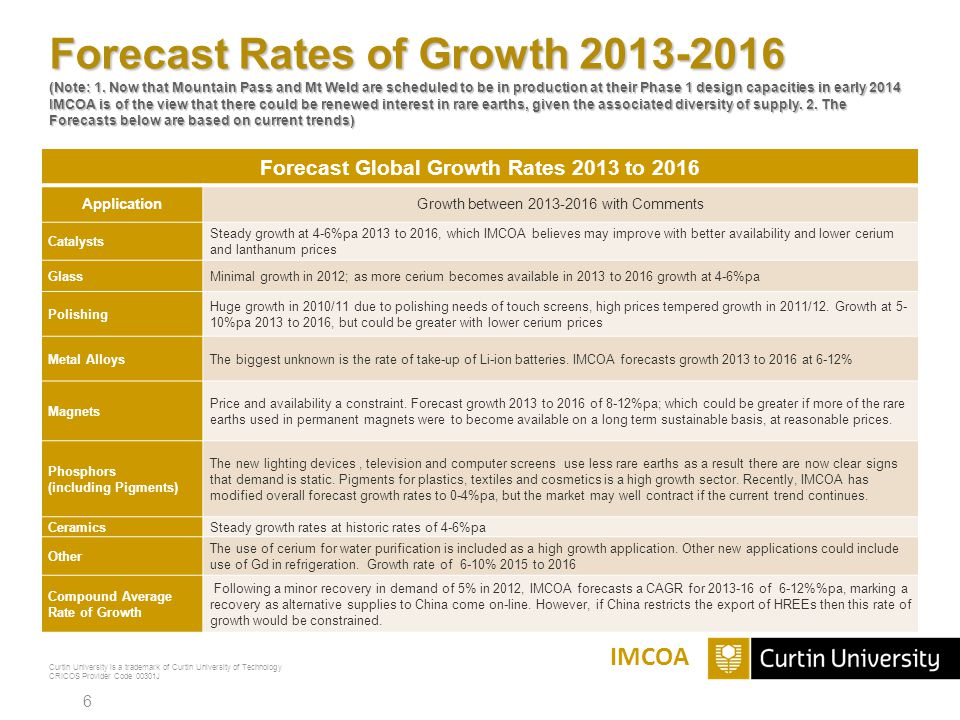 Forecast Global Growth Rates 2013 to 2016