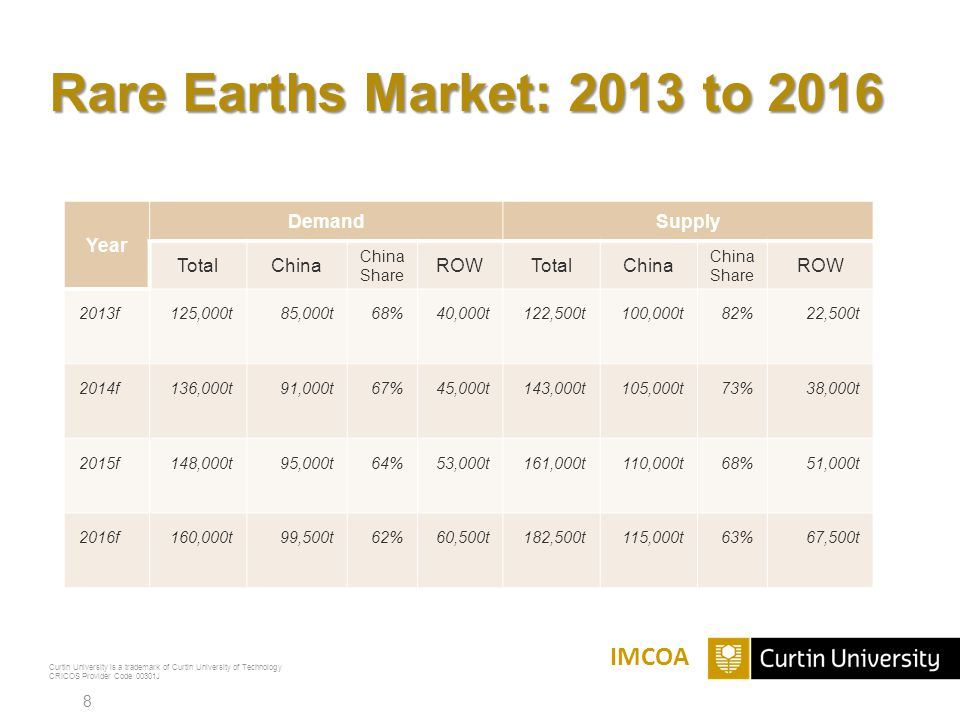 Rare Earths Market: 2013 to 2016 IMCOA Year Demand Supply Total China