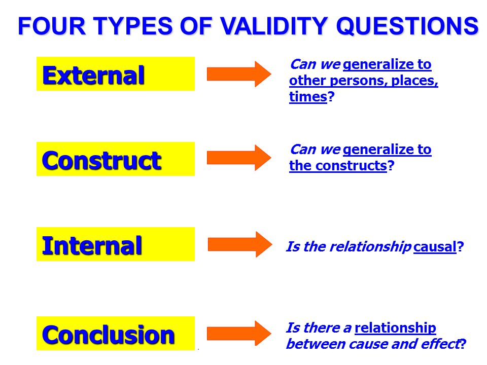 FOUR TYPES OF VALIDITY QUESTIONS