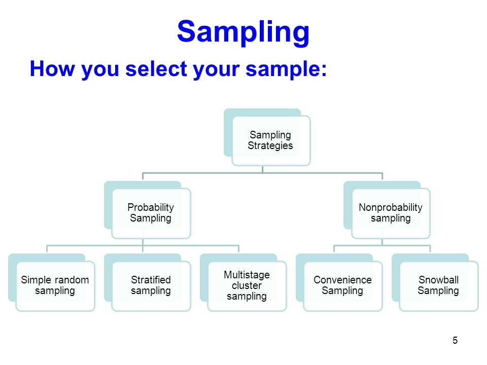 Sampling How you select your sample: Sampling Strategies