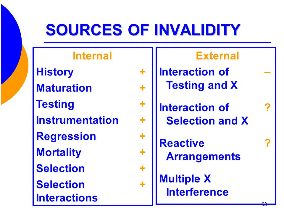 SOURCES OF INVALIDITY Internal History + Maturation Testing