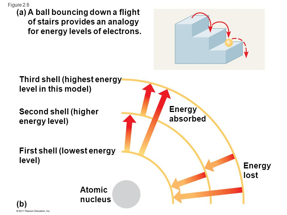 A ball bouncing down a flight of stairs provides an analogy