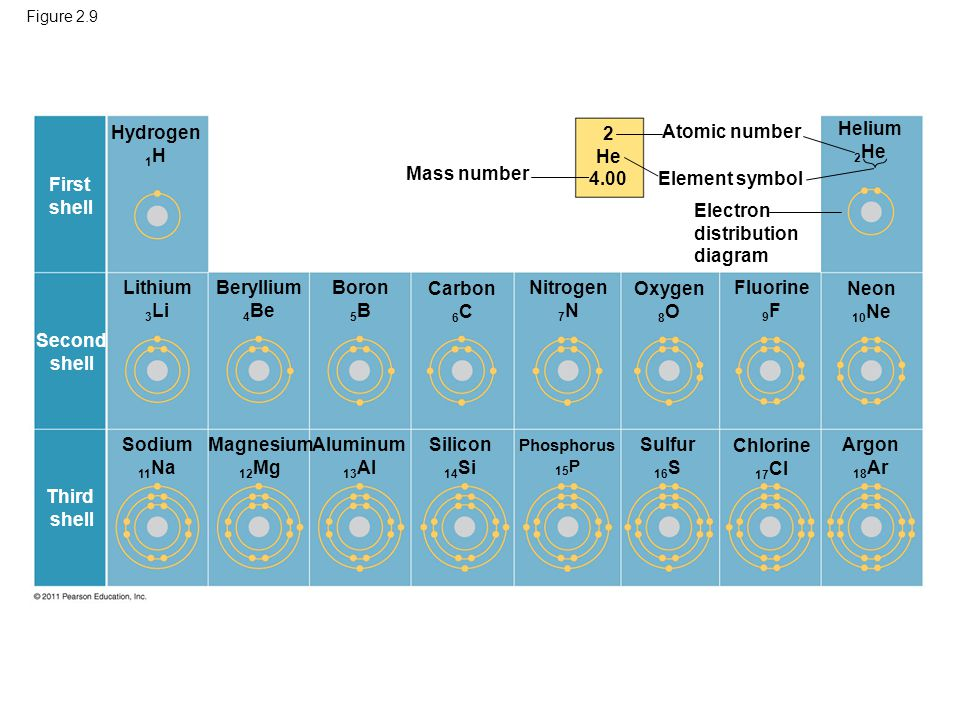 Hydrogen 1H 2 He 4.00 Atomic number Helium 2He Mass number